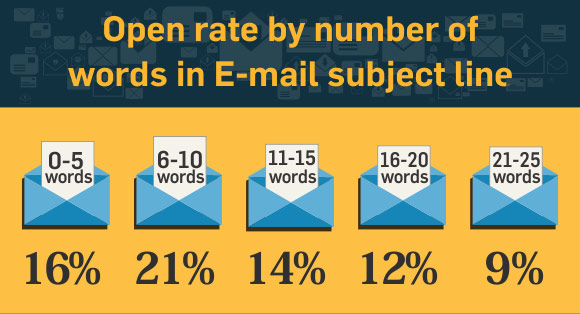 the best email subject length
